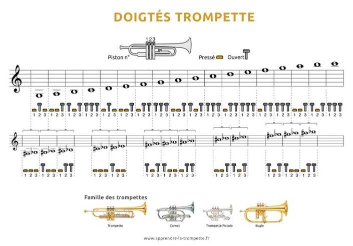 Les doigtés de la trompette
