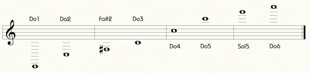 Graphisme Tessiture Trompette