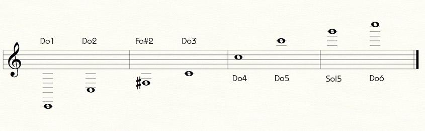 La Tessiture de la Trompette du Cornet et du Bugle