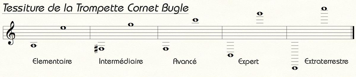 Tessiture de la Trompette Cornet Bugle